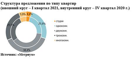Структура предложения по типу квартир  (внешний круг – I квартал 2021, внутренний круг – IV квартал 2020 г.)