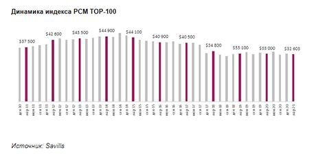 Динамика индекса PCM TOP-100