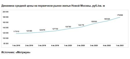 Динамика средней цены на первичном рынке жилья Новой Москвы,