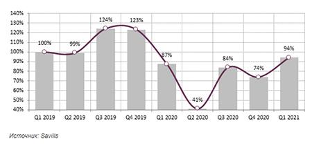Квартальная динамика изменения числа запросов от потенциальных арендаторов