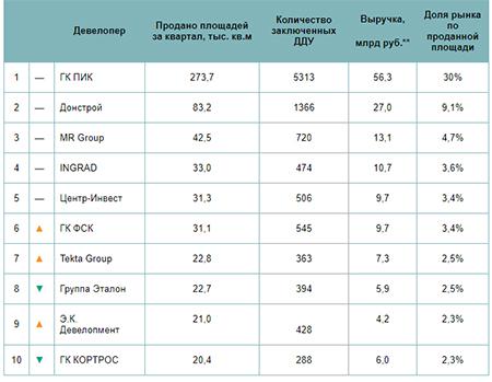 «Метриум»:Самые успешные девелоперы «старой» Москвы вIквартале 2021 года