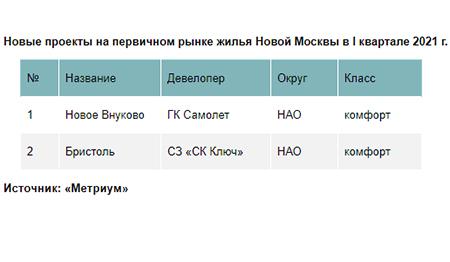 Новые проекты на первичном рынке жилья Новой Москвы в I квартале 2021