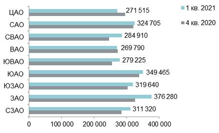 Средняя цена на рынке новостроек бизнес-класса в разрезе округов