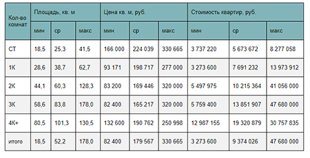 Стоимость квартир на рынке Новой Москвы в зависимости от типологии