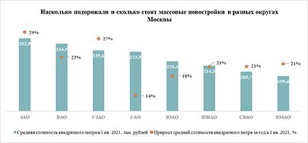 «Метриум»: Самые дорогие массовые новостройки Москвы продаются в ЗАО