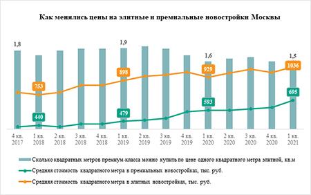 «Метриум»: Цены на элитные и премиальные новостройки в Москве сближаются