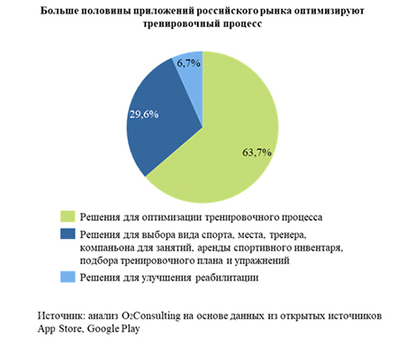 Больше половины приложений российского рынка оптимизируют тренировочный процесс