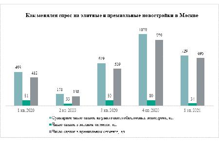 «Метриум»:Спрос на элитные и премиальные новостройки вырос на 48%