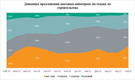 «Метриум»: 40% массовых новостроек в Москве продаются на котловане