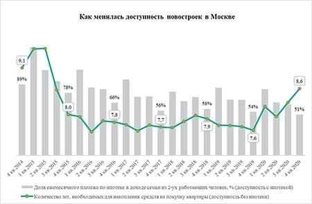 «Метриум»: Квартиру надо было покупать в 2017-м – доступность жилья в Москве опять снизилась