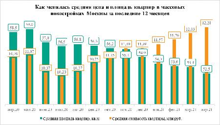 «Метриум»: Квартиры в массовых новостройках Москвы уменьшаются и дорожают