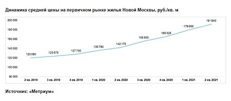 «Метриум»: Итоги I полугодия на рынке новостроек Новой Москвы