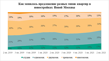 «Метриум»: Средняя стоимость студии в Новой Москве превысила 6 млн рублей