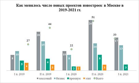 «Метриум»: В I полугодии в Москве появилось на 50% больше проектов, чем год назад