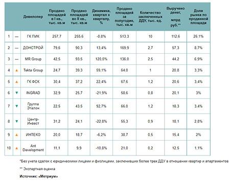 Рейтинг самых успешных девелоперов «старой» Москвы в I полугодии 2021