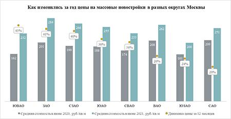 «Метриум»: Массовые новостройки в ЮВАО подорожали за год на 43%
