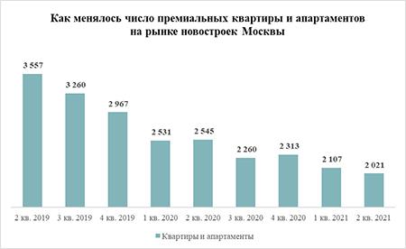 «Метриум»: Предложение на рынке новостроек премиум-класса в Москве достигло 3-летнего минимума