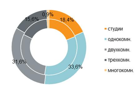 «Метриум»: Итоги июля на рынке новостроек массового сегмента Москвы