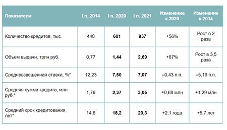 ИтогиIполугодия 2021 года на рынке ипотеки в России