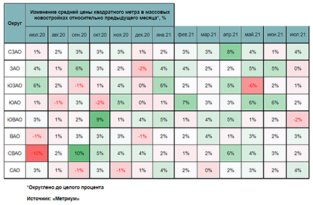 Как дорожали массовые новостройки в разных округах Москвы последний год