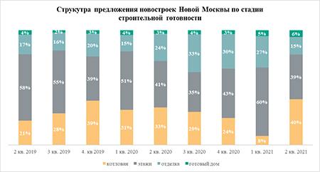 «Метриум»: Большинство новостроек Новой Москвы продаются на стадии котлована
