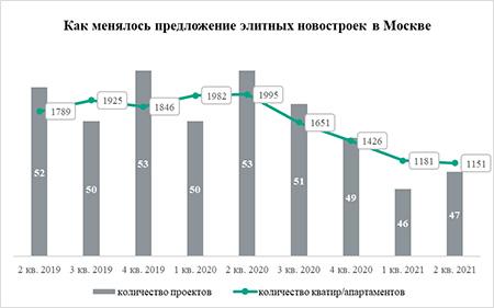 «Метриум»: В Москве дефицит новых элитных новостроек