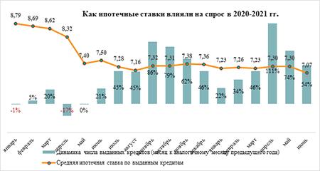 «Метриум»: За полугодие россияне одолжили у банков на жилье в 2 раза больше денег