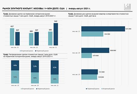 Savills в России - Лето было жарким: рынок элитного жилья в январе-августе 2021 года