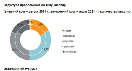 «Метриум»: Итоги августа на рынке новостроек массового сегмента Москвы