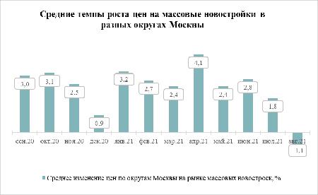 «Метриум»: В большинстве округов Москвы снизились цены на массовые