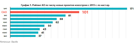 Рейтинг АО по числу новых проектов новостроек с 2013