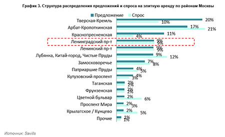 Структура распределения предложений и спроса на элитную аренду по районам Москвы