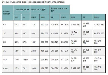 «Метриум»: ИтогиIIIквартала на рынке новостроек бизнес-класса Москвы