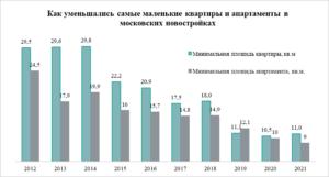 «Метриум»: В Москве впервые появились апартаменты площадью 9 кв.м